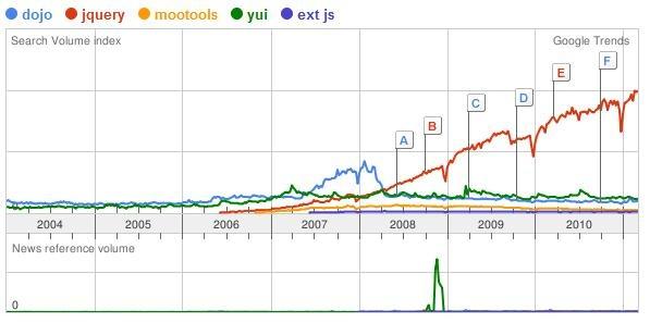 Google Trends - dojo-jQuery-MooTools-Yui-ExtJS -- March-2011