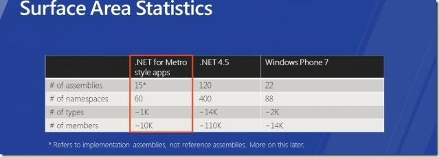 Windows 8 .NET dev view - Metro profile surface area statistics - of app dev
