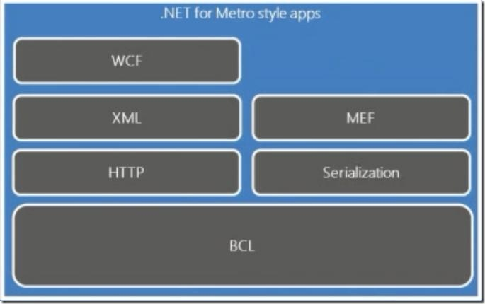 Windows 8 .NET dev view - .NET for Metro style apps - of app dev