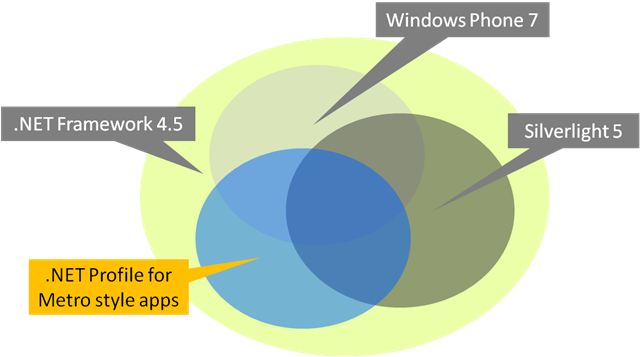 Windows 8 .NET dev view - profiles i.e. subsets of APIs - of app dev