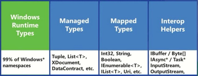 Windows 8 .NET dev view - Types used in managed development - of app dev