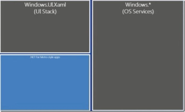 Windows 8 .NET dev view - UI Stack and OS Services added to .NET for Metro style apps - of app dev