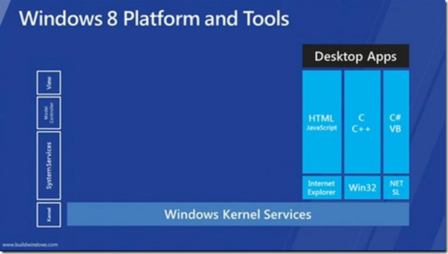 Windows 8 - pre Windows 8 Platform and Tools