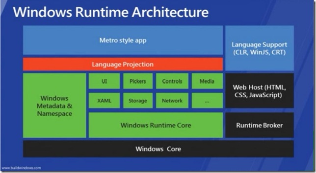 Windows 8 WinRT Architecture